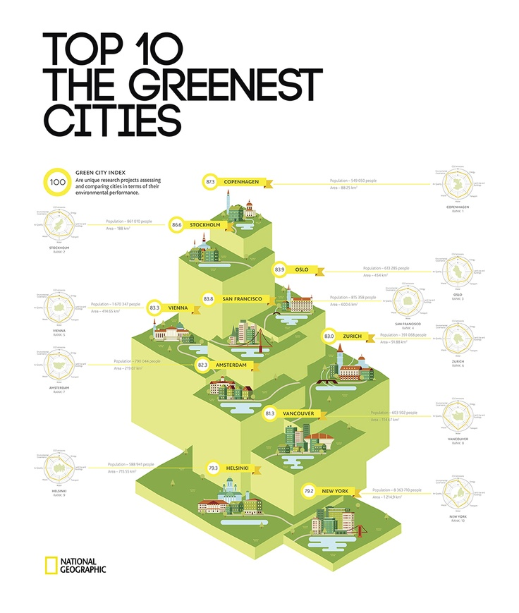 10greenestcities