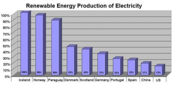 Renewable-Energy-Production-of-Electricity-4-incl-Scotland