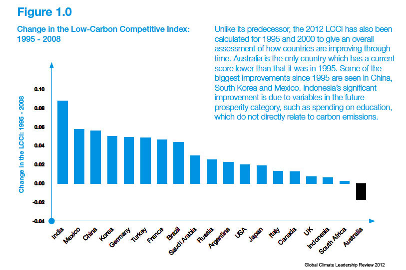 Click to see the report - Global Climate Leadership Review 2012