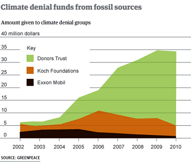climate denial funds