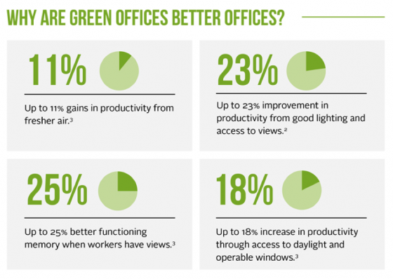 green-offices-better
