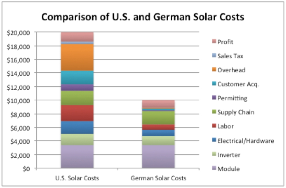 solar-rooftop-costs