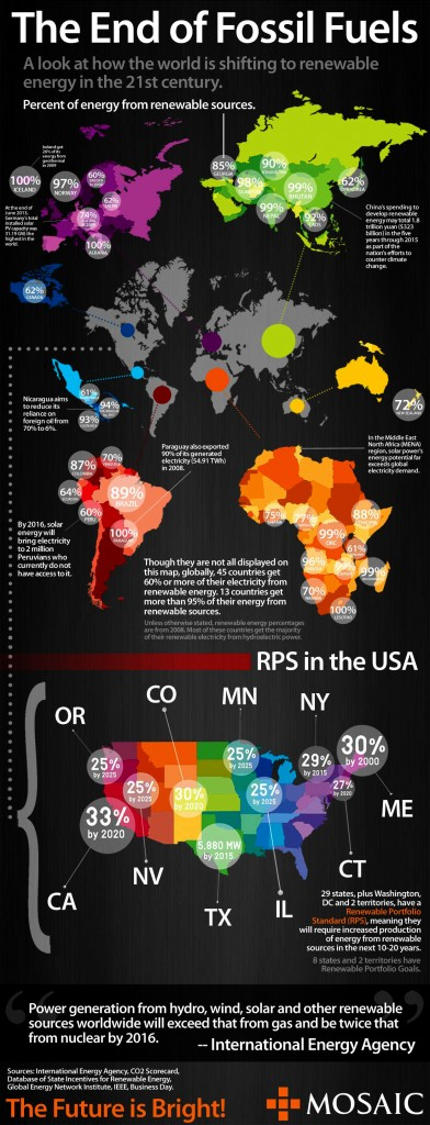 the-end-of-fossil-fuels_infogr