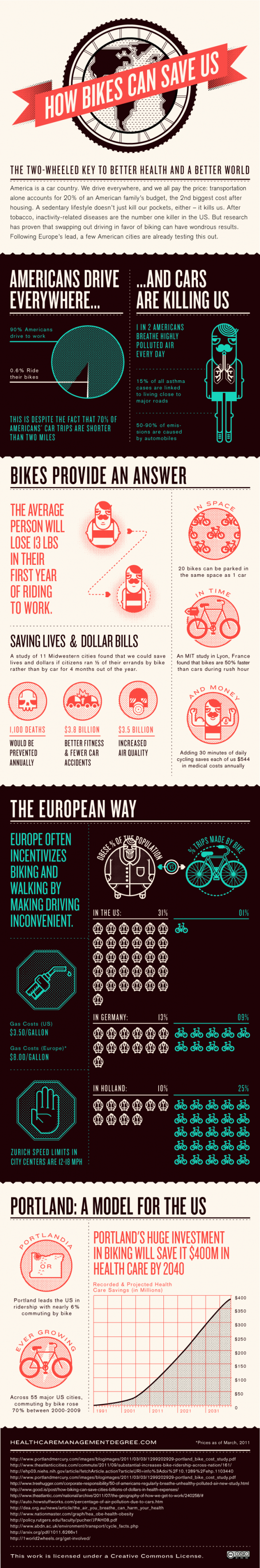 how-bikes-can-save-us_infographic