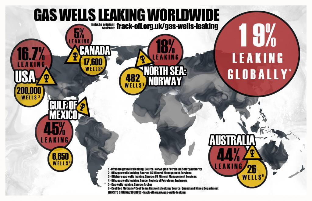 gas-wells-leaking