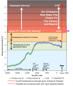 climate-graph-2-degrees