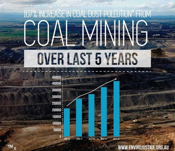 increase-in-coal-mining