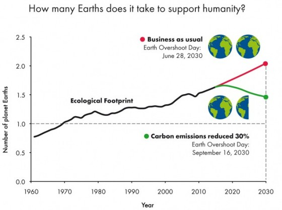 ecological-footprint-overshoot
