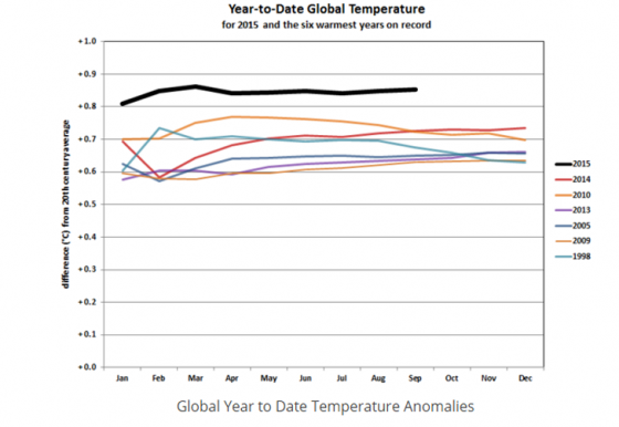 The graphic shows why 2015 global temperatures are off the charts.