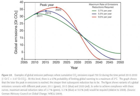 globalemissions-reduction_2009