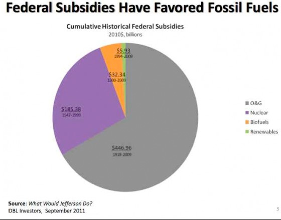 fossilfuel-subsidy-favour