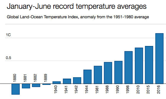 global-land-ocean-temp-since1880