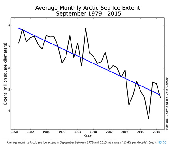 arctic-sea-ice-1979-2015_560