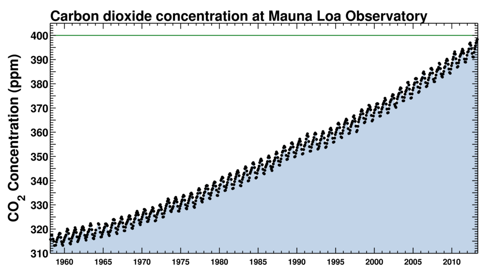 Concentrations of the greenhouse gas carbon dioxide in the global atmosphere