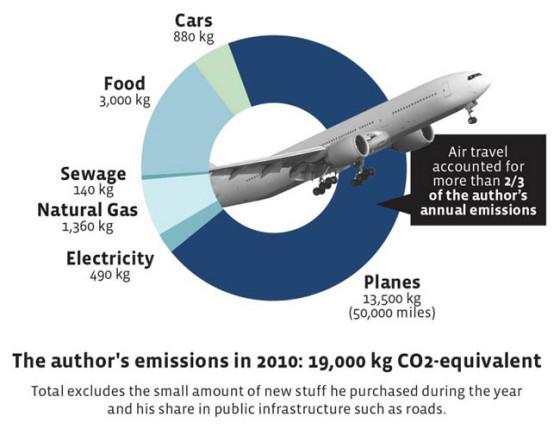 airplane-emissions
