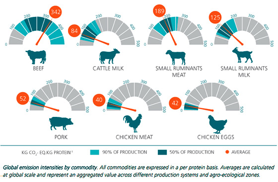 emissions-meat-types560