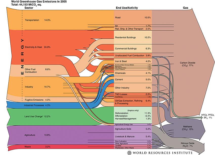Greenhouse gas emissions