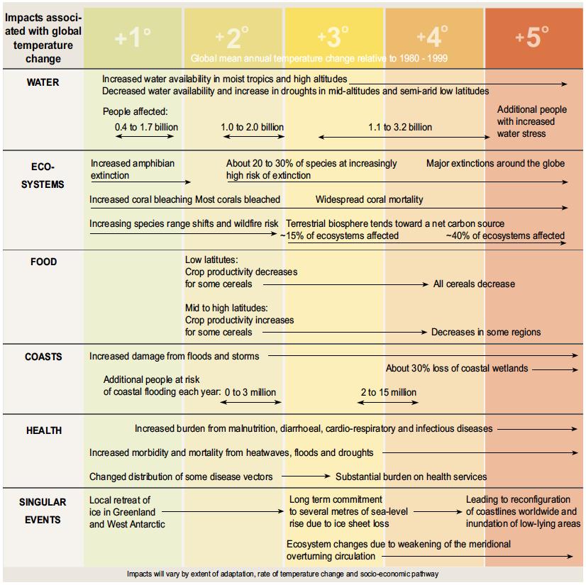 impacts-of-global-temp-change