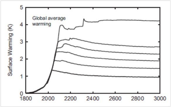 temps3000years