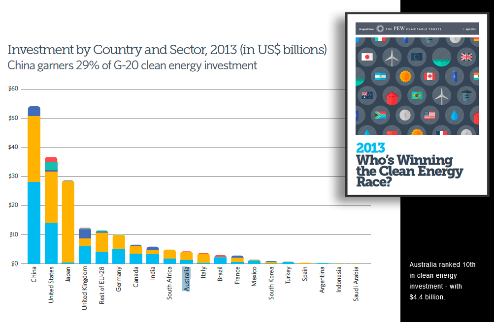 clean-energy-investment-by-count2013