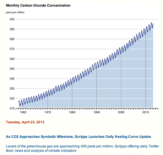 The keeling curve - 23 April 2013