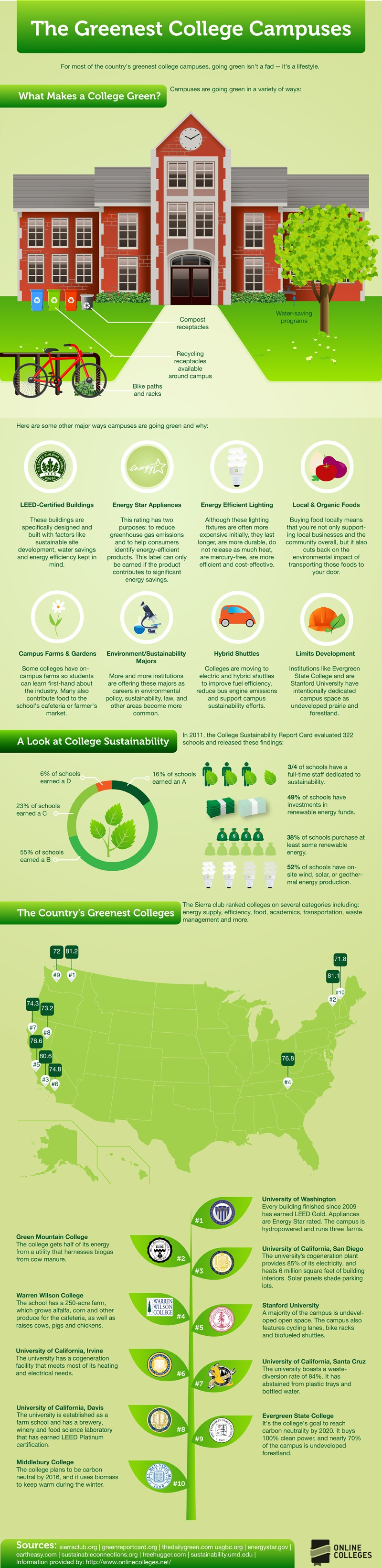 the-greenest-college-campuses