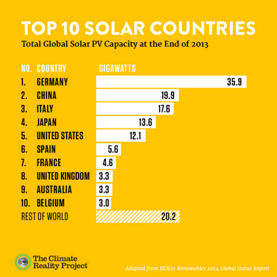 top10solar-countries2013