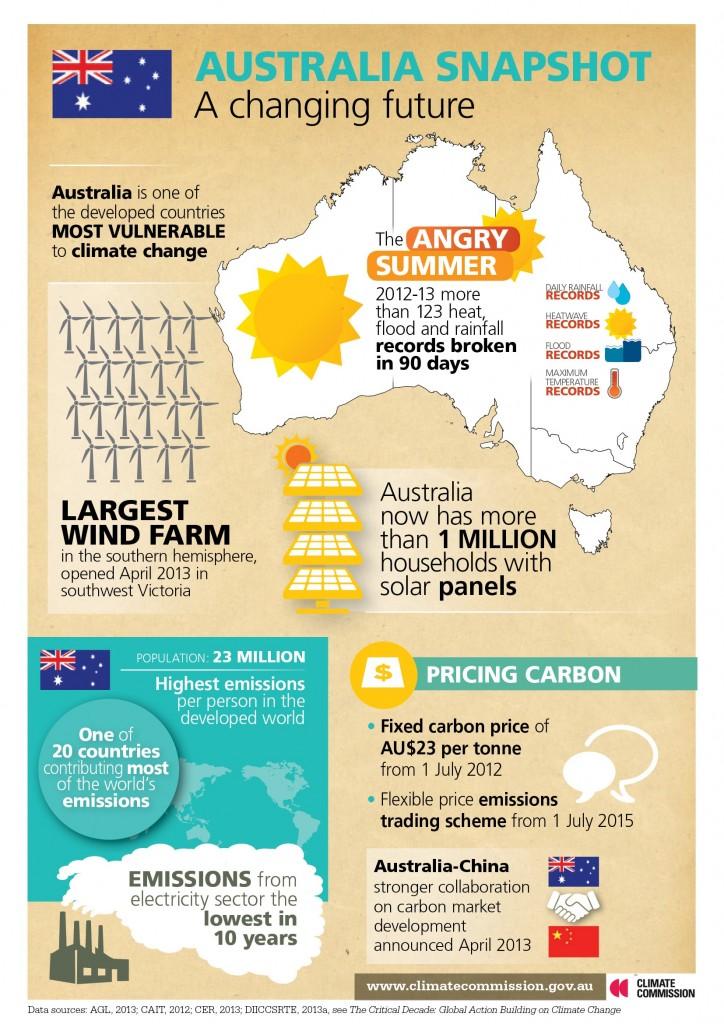 Climate Commission Australia snapshot