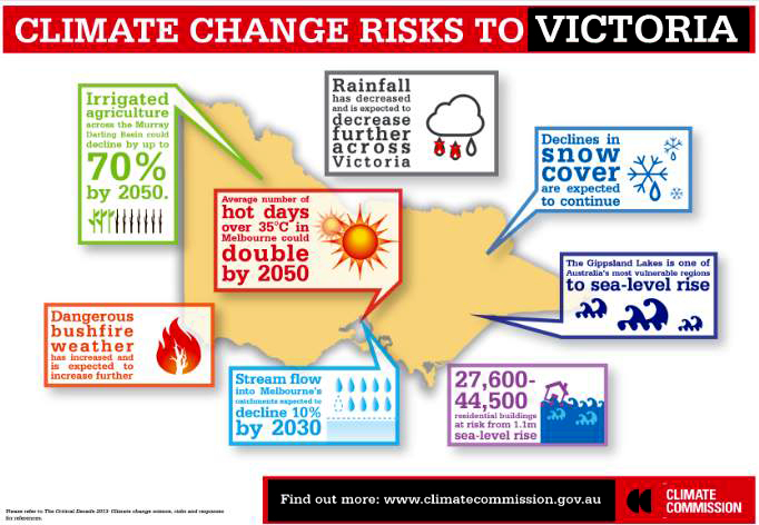 climate-change-risks-in-victoria