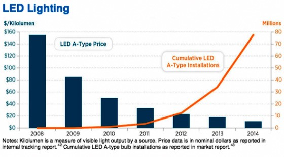 LED-lighting-graph