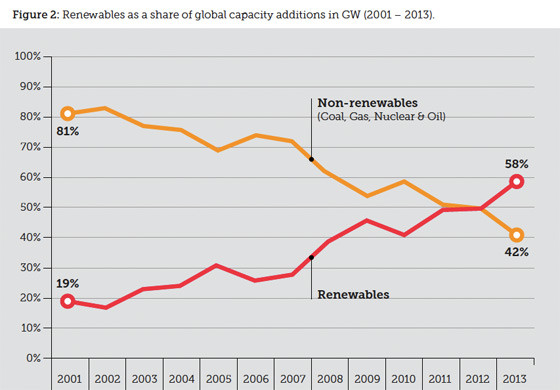 renewables-fossils-decade