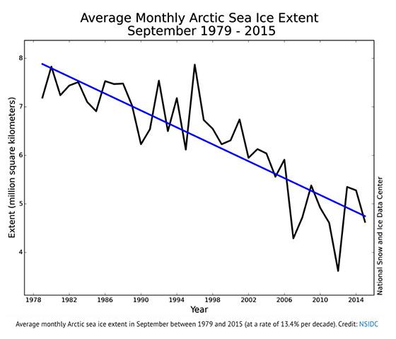 arctic-sea-ice-1979-2015_560