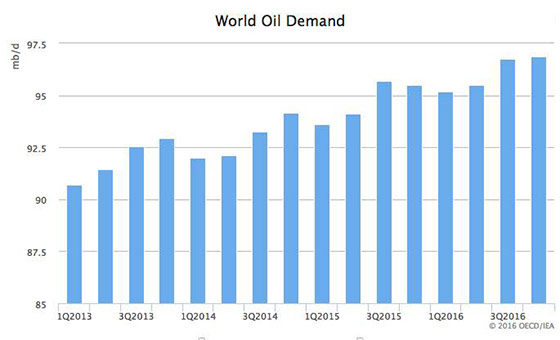 Worlds oil demand