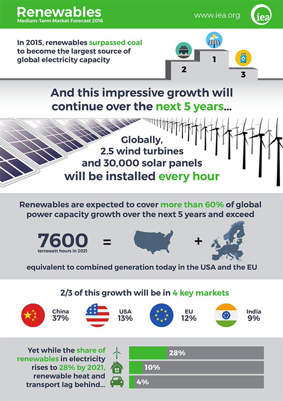renewables5years560px